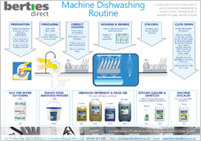 Machine Dishwash Routine